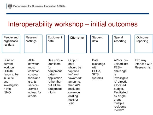 Interoperability workshop – initial outcomes Research costings Offer letterPeople and organisatio nal data Student data Sp...