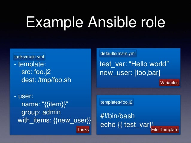Verifying your ansible roles using docker test kitchen and serverspec example ansible role template maxwellsz