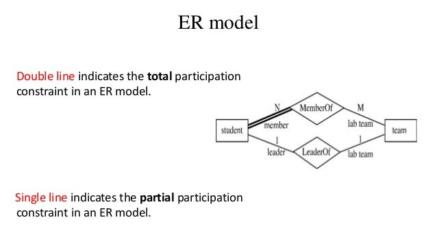 Cardinality and participation constraints constraint in an er model 25 ccuart