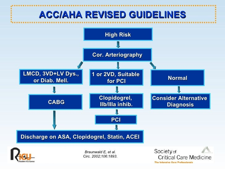 Image Result For Aspirin And Diabetes Guidelines