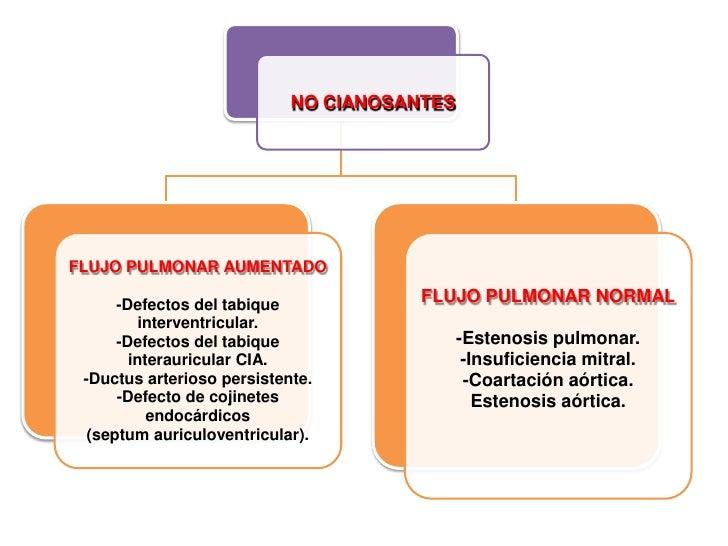 Cardiopatia Congenita Cianogena De Flujo Pulmonar Aumentado Pdf