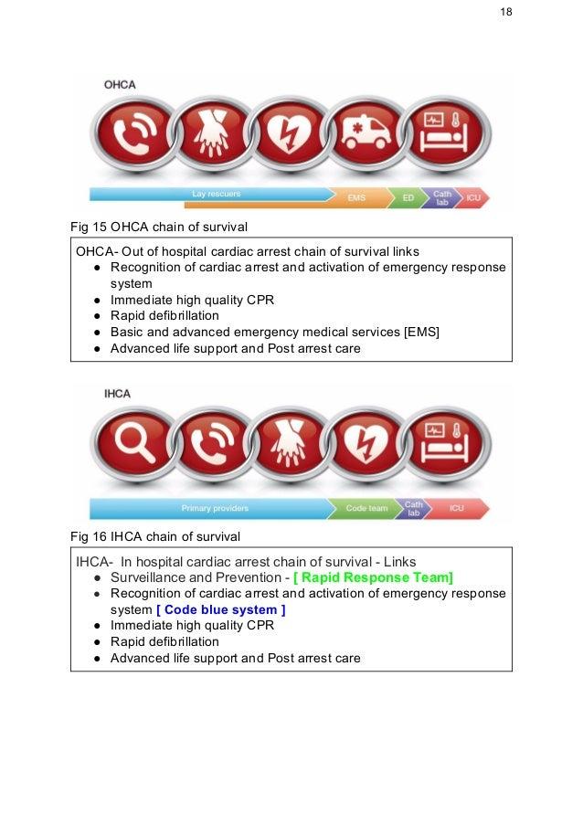 cardiac arrest and rapid response team