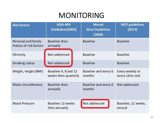 Clozapine Monitoring Protocol