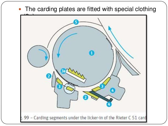  The carding plates are fitted with special clothing (3a).