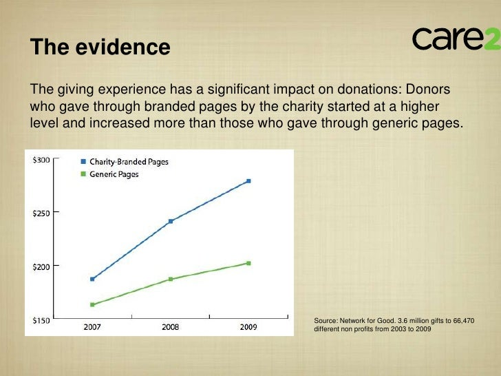 The evidenceThe giving experience has a significant impact on donations: Donorswho gave through branded pages by the chari...