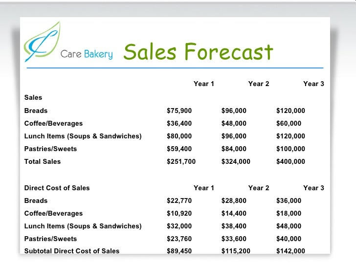 Sales forecast template for new business roho4senses sales forecast template for new business sales forecast template for new business oyle kalakaari co sales forecast template for new business cheaphphosting Images