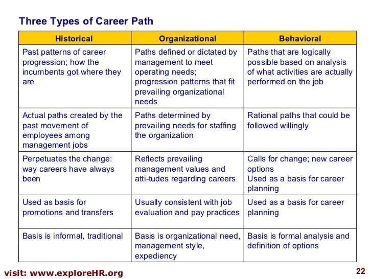 develop a career plan