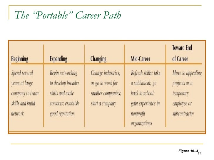 Career Planning & Development For Employees.