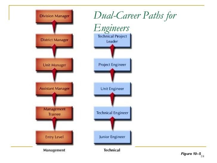 Career Planning & Development For Employees.