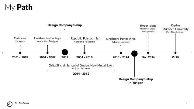 Cool Design Your Career Path As A Designer Download Free Architecture Designs Grimeyleaguecom