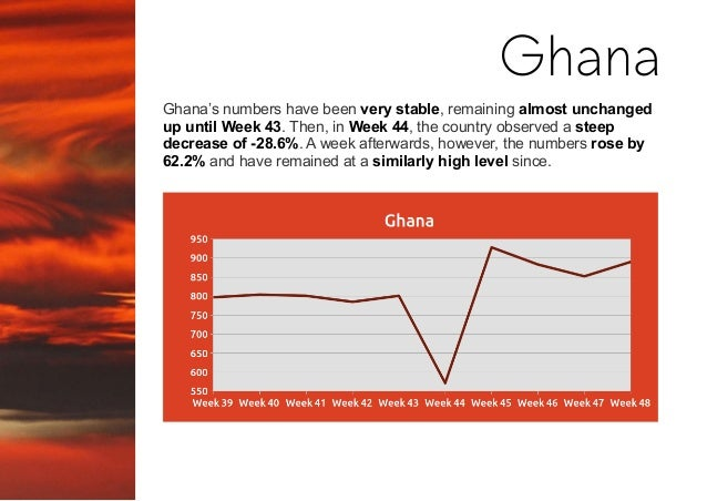 Ghana's numbers have been very stable, remaining almost unchanged up until Week 43. Then, in Week 44, the country observed...