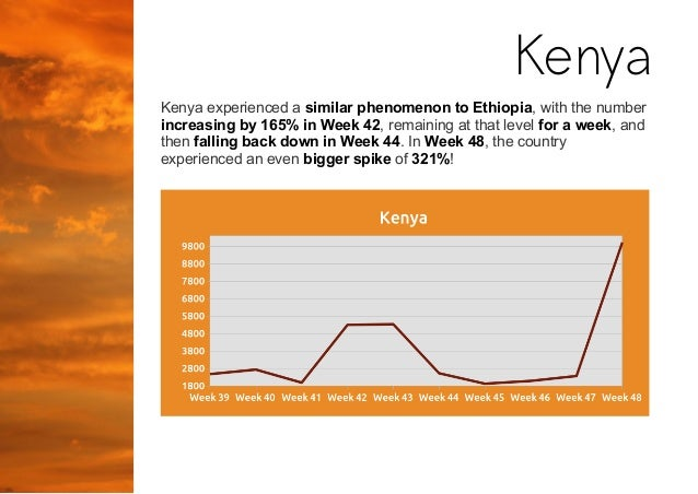 Kenya experienced a similar phenomenon to Ethiopia, with the number increasing by 165% in Week 42, remaining at that level...