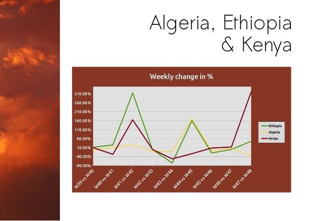 Algeria, Ethiopia & Kenya