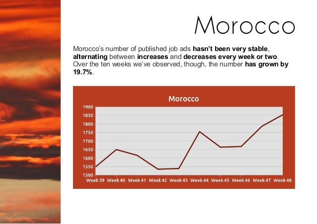 Morocco's number of published job ads hasn't been very stable, alternating between increases and decreases every week or t...
