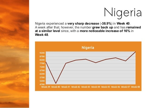 Nigeria experienced a very sharp decrease (-38.9%) in Week 40. A week after that, however, the number grew back up and has...