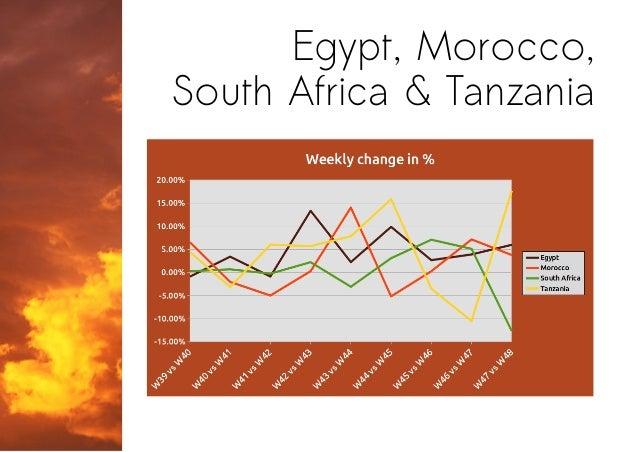 Egypt, Morocco, South Africa & Tanzania