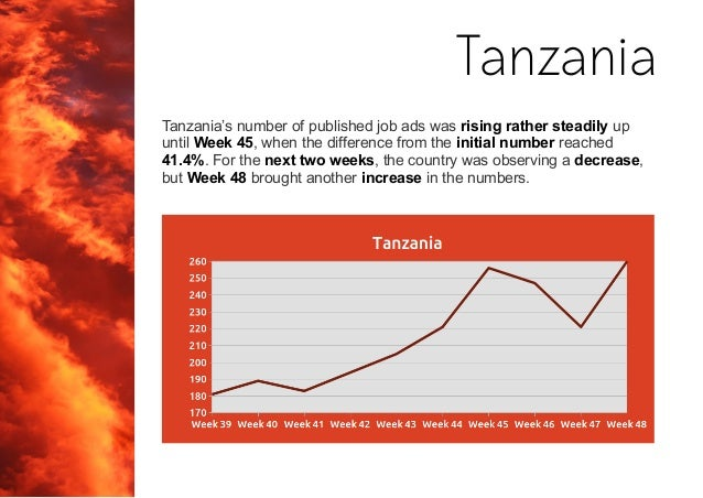 Tanzania's number of published job ads was rising rather steadily up until Week 45, when the difference from the initial n...