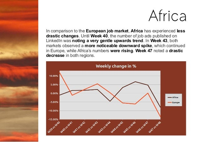 In comparison to the European job market, Africa has experienced less drastic changes. Until Week 40, the number of job ad...