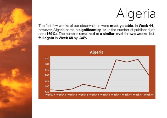 The first few weeks of our observations were mostly stable. In Week 44, however, Algeria noted a significant spike in the ...