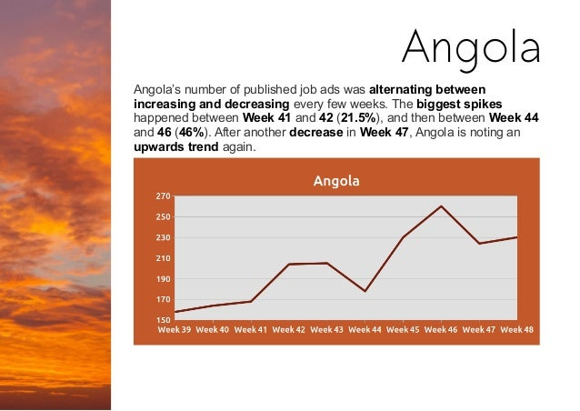 Angola's number of published job ads was alternating between increasing and decreasing every few weeks. The biggest spikes...