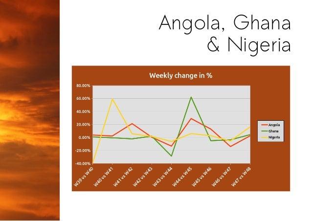 Angola, Ghana & Nigeria