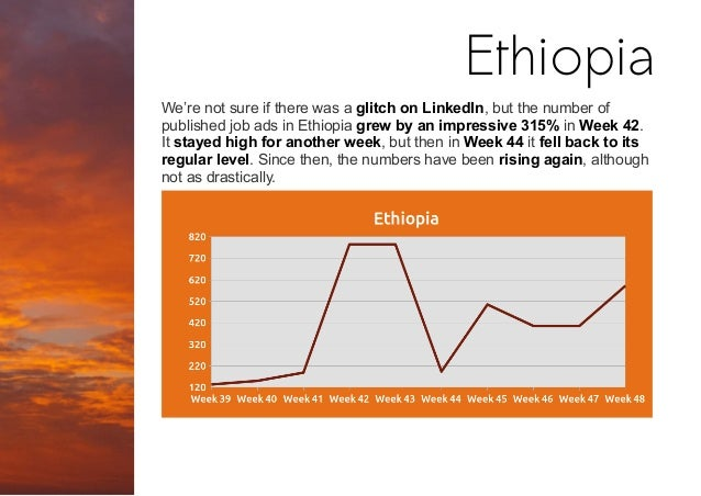 We're not sure if there was a glitch on LinkedIn, but the number of published job ads in Ethiopia grew by an impressive 31...