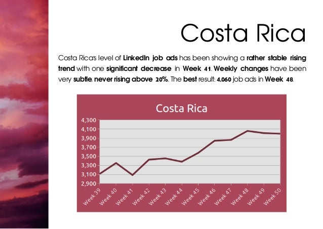 Costa Rica Costa Rica's level of LinkedIn job ads has been showing a rather stable rising trend with one significant decre...