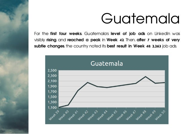 For the first four weeks, Guatemala's level of job ads on LinkedIn was visibly rising, and reached a peak in Week 42. Then...
