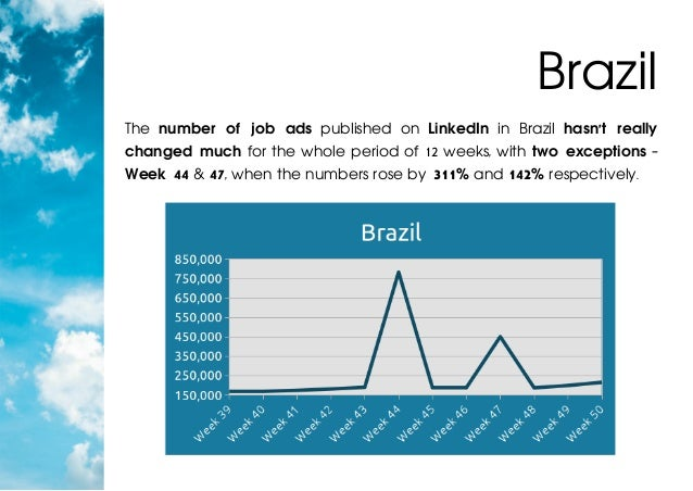The number of job ads published on LinkedIn in Brazil hasn't really changed much for the whole period of 12 weeks, with tw...