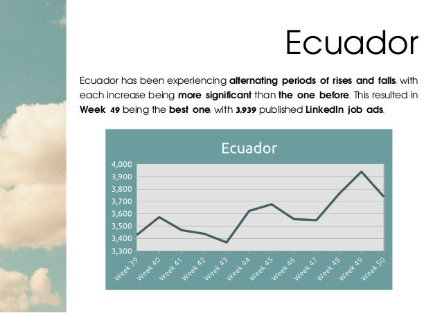 Ecuador has been experiencing alternating periods of rises and falls, with each increase being more significant than the o...