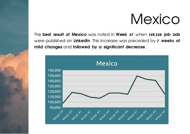 The best result of Mexico was noted in Week 47, when 149,338 job ads were published on LinkedIn. This increase was precede...