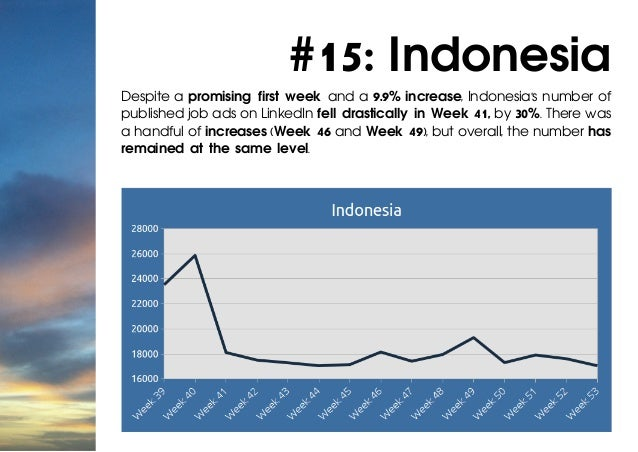 #15: Indonesia Despite a promising first week and a 9.9% increase, Indonesia's number of published job ads on LinkedIn fel...