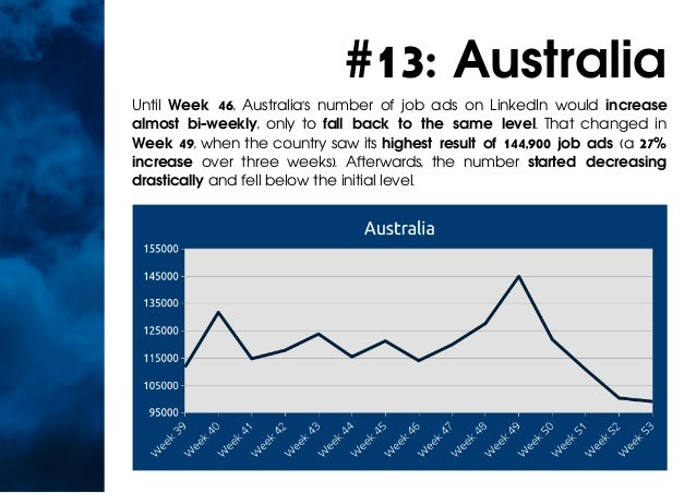 #13: Australia Until Week 46, Australia's number of job ads on LinkedIn would increase almost bi-weekly, only to fall back...