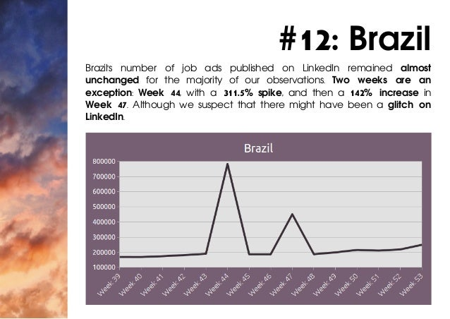 #12: Brazil Brazil's number of job ads published on LinkedIn remained almost unchanged for the majority of our observation...