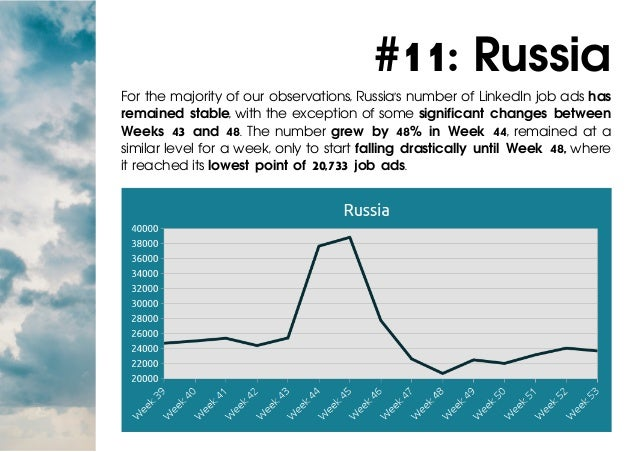 #11: Russia For the majority of our observations, Russia's number of LinkedIn job ads has remained stable, with the except...