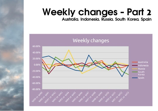 Weekly changes - Part 2 Australia, Indonesia, Russia, South Korea, Spain