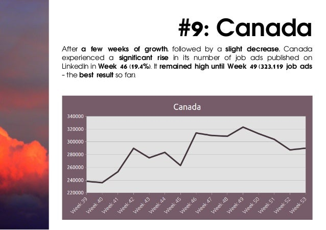 #9: Canada After a few weeks of growth, followed by a slight decrease, Canada experienced a significant rise in its number...
