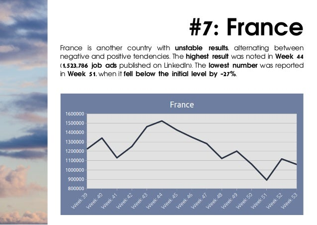 #7: France France is another country with unstable results, alternating between negative and positive tendencies. The high...