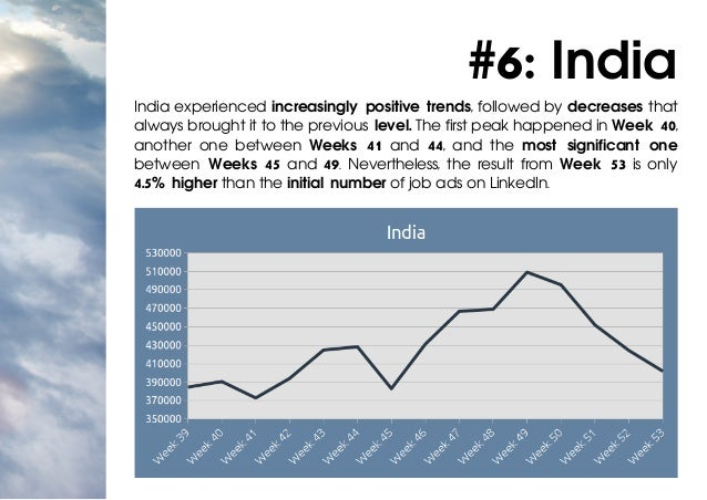 #6: India India experienced increasingly positive trends, followed by decreases that always brought it to the previous lev...
