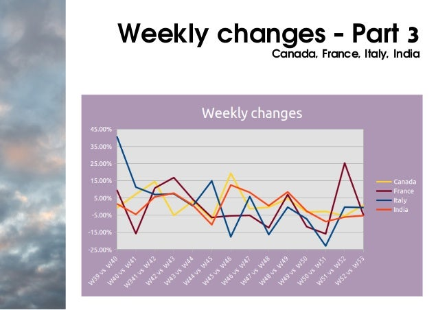 Weekly changes - Part 3 Canada, France, Italy, India
