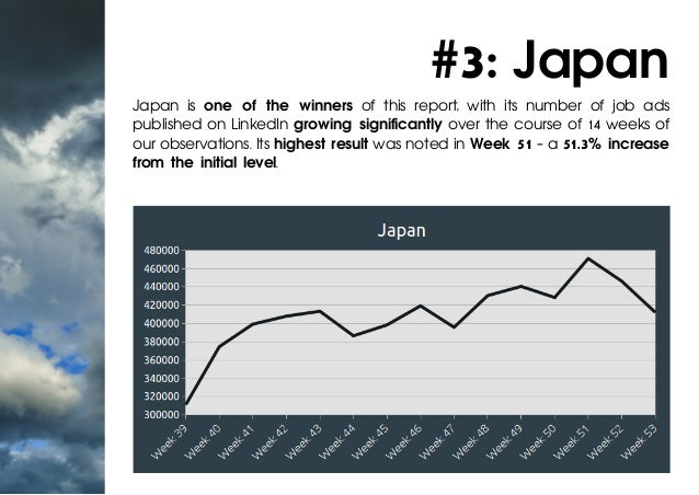 #3: Japan Japan is one of the winners of this report, with its number of job ads published on LinkedIn growing significant...