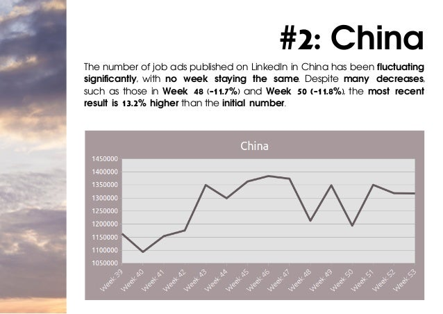 #2: China The number of job ads published on LinkedIn in China has been fluctuating significantly, with no week staying th...