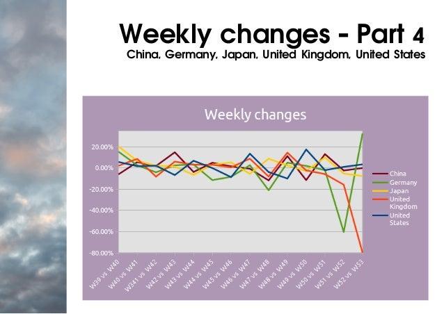 Weekly changes - Part 4 China, Germany, Japan, United Kingdom, United States
