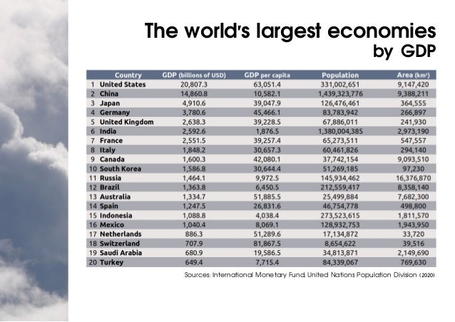 The world's largest economies by GDP Sources: International Monetary Fund; United Nations Population Division (2020)