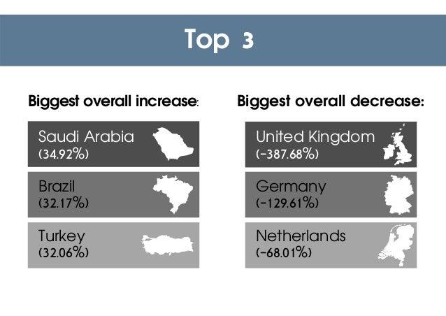 United Kingdom (-387.68%) Germany (-129.61%) Netherlands (-68.01%) Top 3 Saudi Arabia (34.92%) Brazil (32.17%) Turkey (32....