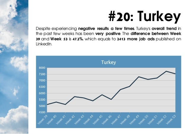 #20: Turkey Despite experiencing negative results a few times, Turkey's overall trend in the past few weeks has been very ...
