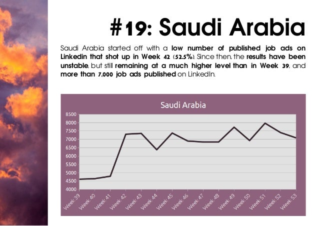 #19: Saudi Arabia Saudi Arabia started off with a low number of published job ads on Linkedin that shot up in Week 42 (52....