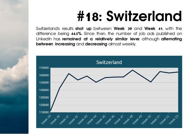 #18: Switzerland Switzerland's results shot up between Week 39 and Week 41, with the difference being 44.5%. Since then, t...
