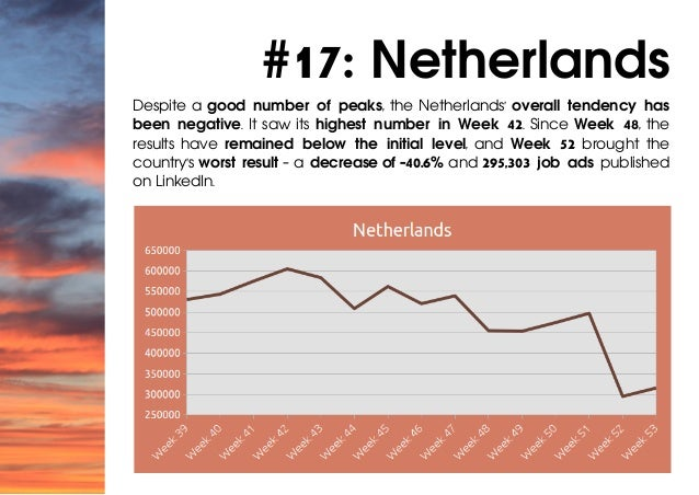 #17: Netherlands Despite a good number of peaks, the Netherlands' overall tendency has been negative. It saw its highest n...
