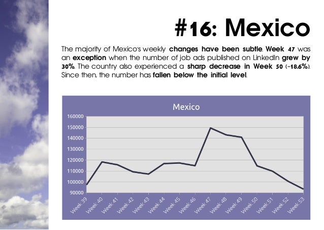 #16: Mexico The majority of Mexico's weekly changes have been subtle. Week 47 was an exception when the number of job ads ...